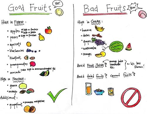Bad fruit??!!