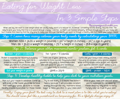 Eating For Weight Loss