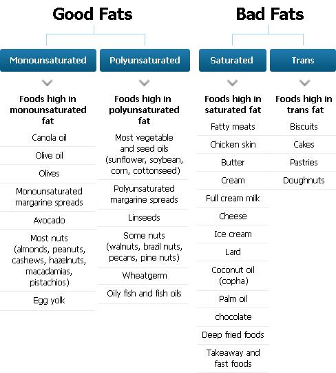 trans fat vs saturated fat № 80318